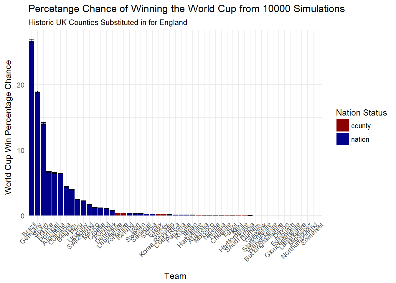 Could an Independent Yorkshire Win the World Cup - Simulate