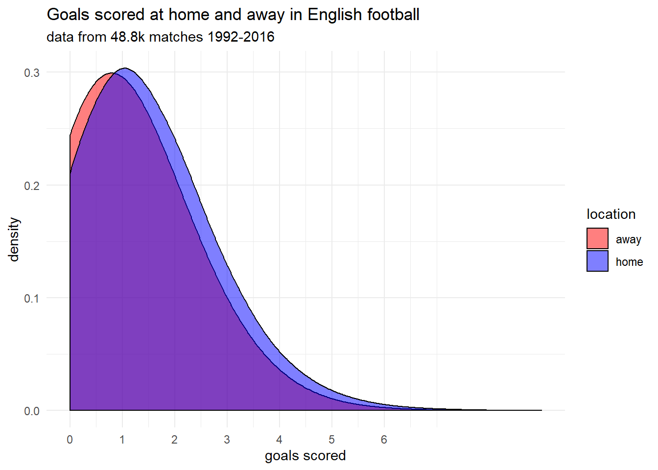 An Introduction to Modelling Soccer Matches in R (part 1) | Robert