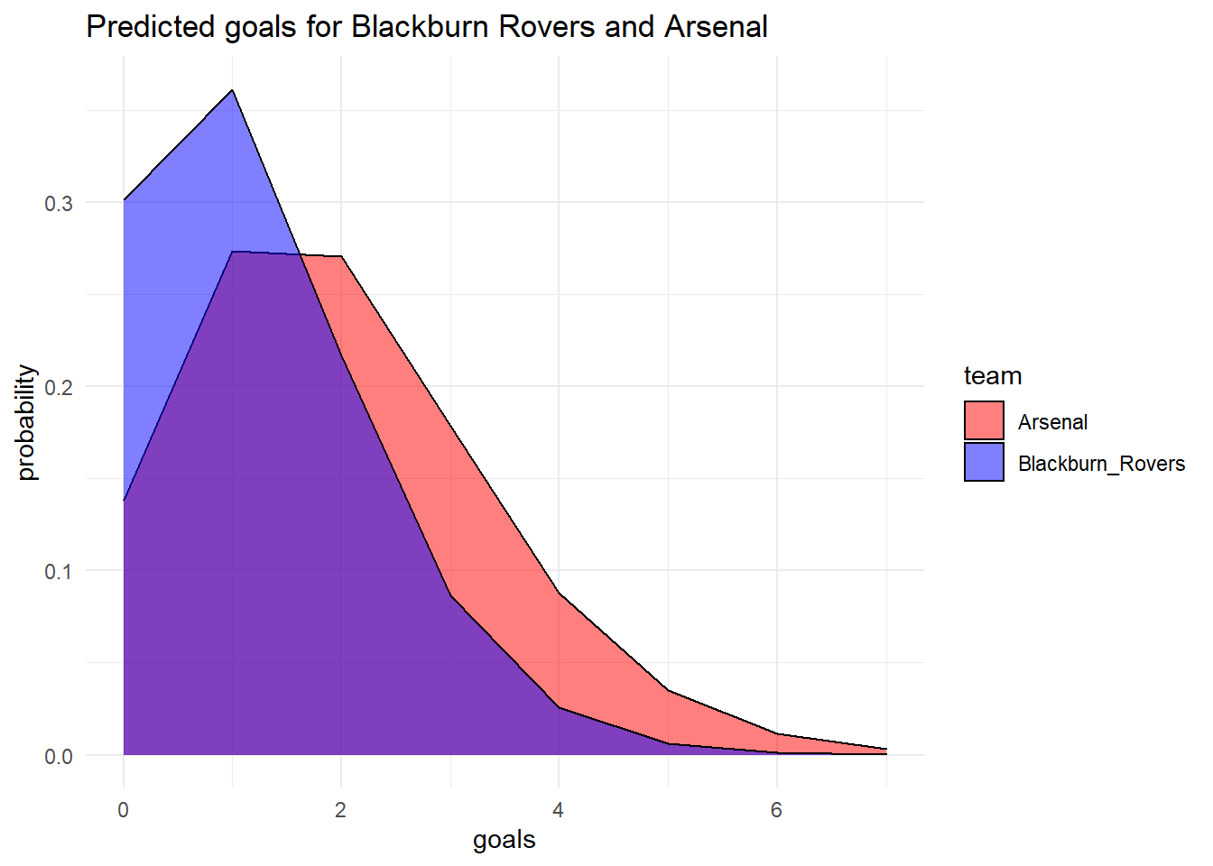 An Introduction to Modelling Soccer Matches in R (part 2)